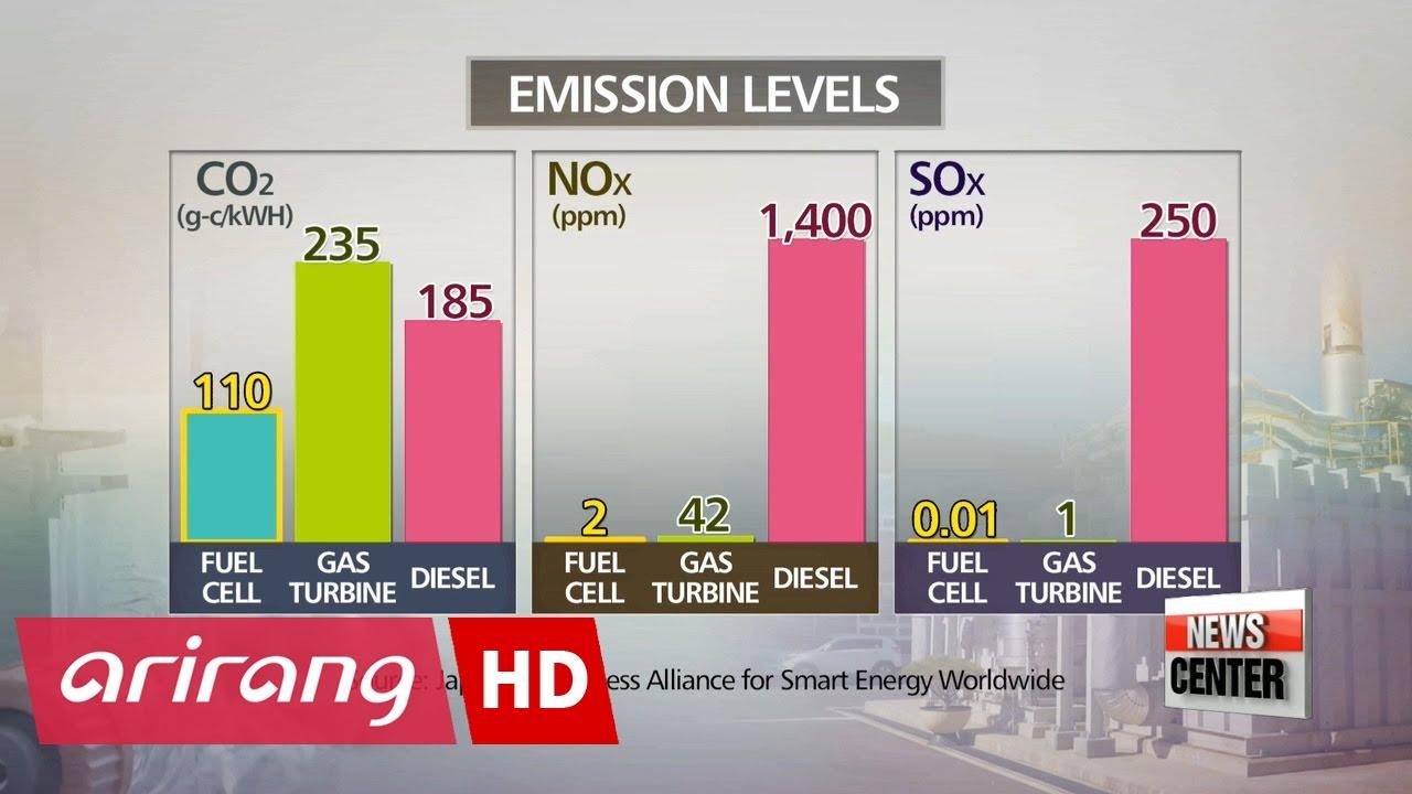 Korea's gamble on fuel cell energy