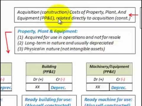 Property Plant And Equipment Acquisition (Fixed Asset Accounts Listed And Detailed)
