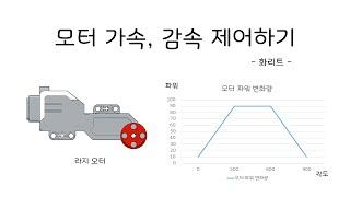 [EV3 코딩] - 가속, 등속, 감속 모터 제어 예시…