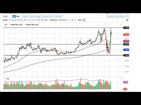 Gold Technical Analysis For March 26, 2020 By FXEmpire