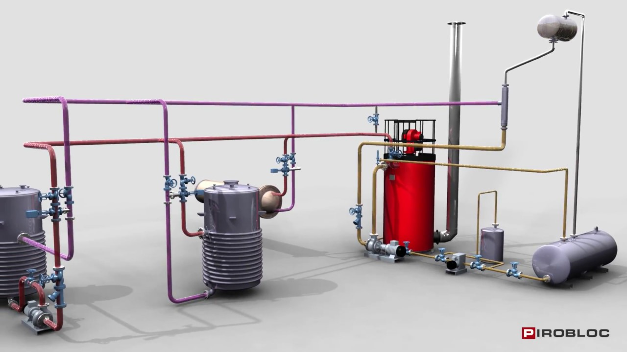 Thermal oil heaters for thermal fluid systems - Pirobloc - YouTube