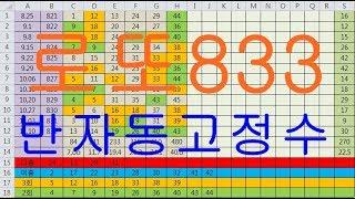 로또복권 833회 예상번호 꿈해몽 반자동 고정수 추출하기 이번주 로또 833 당첨번호