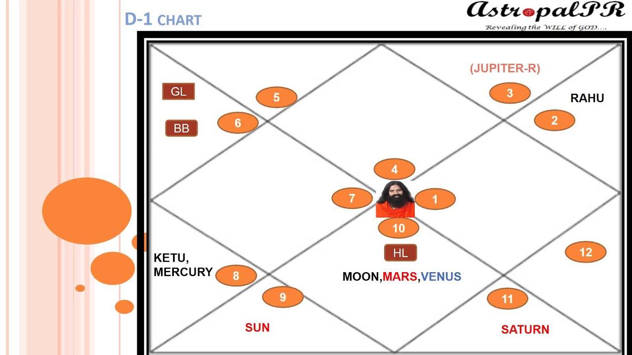 Career Analysis of Baba Ramdev in Vedic Astrology   YouTube
