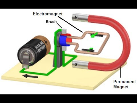 simple dc motor, how it works ? youtube basic electric motor parts simple dc motor, how it works ?