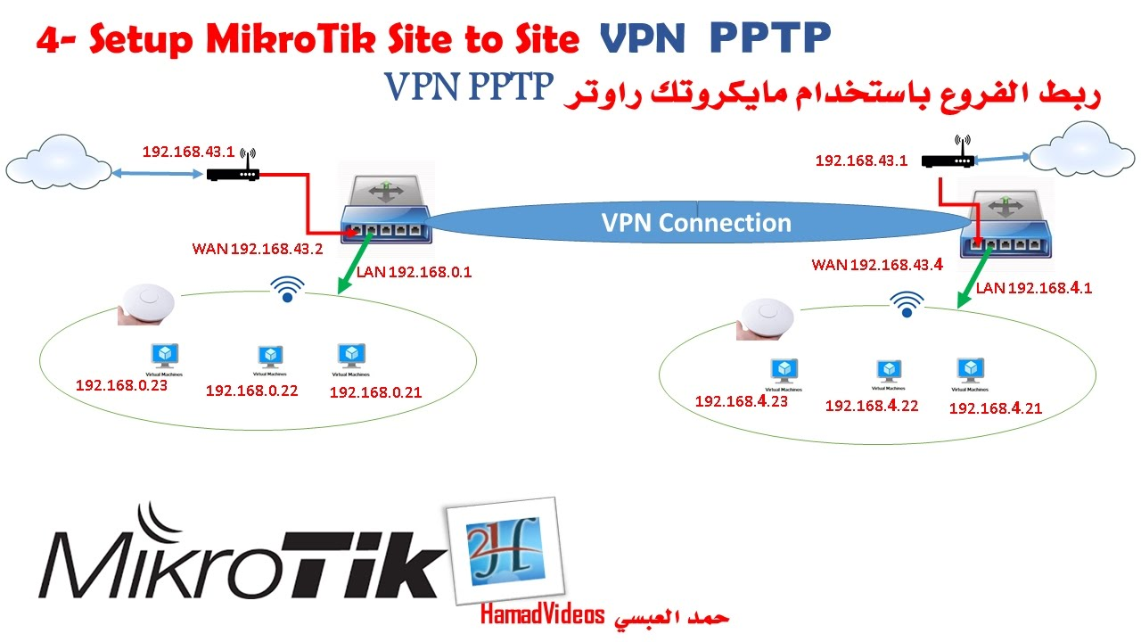 Mikrotik router pptp site to site vpn pptp mikrotik router pptp site to site vpn pptp pooptronica Gallery