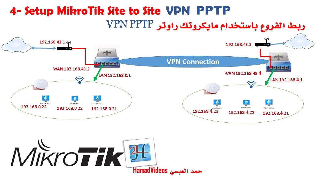 Tp link mr3420 vpn
