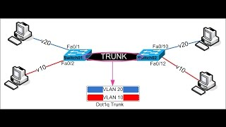 005-CCNP : switching : TRUNKING PROTOCOL
