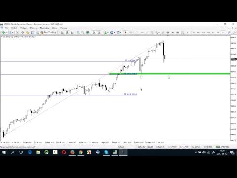 LIVE – Harmonic Trading na realnym rynku – dzisiaj o 12:00