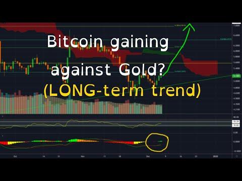 Bitcoin/crypto hopium and stock market pessimism – December 7, 2019