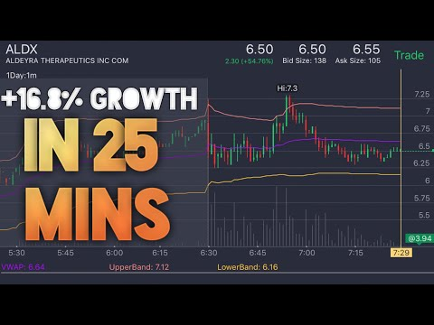 Live Trading: Day Trader Money Maker | Investing In The Stock Market