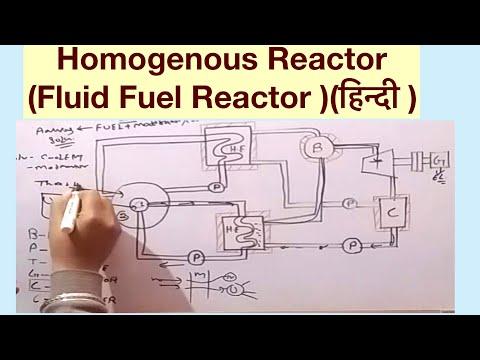 HOMOGENOUS REACTOR (FLUID FUEL REACTOR )(हिन्दी )!LEARN AND GROW