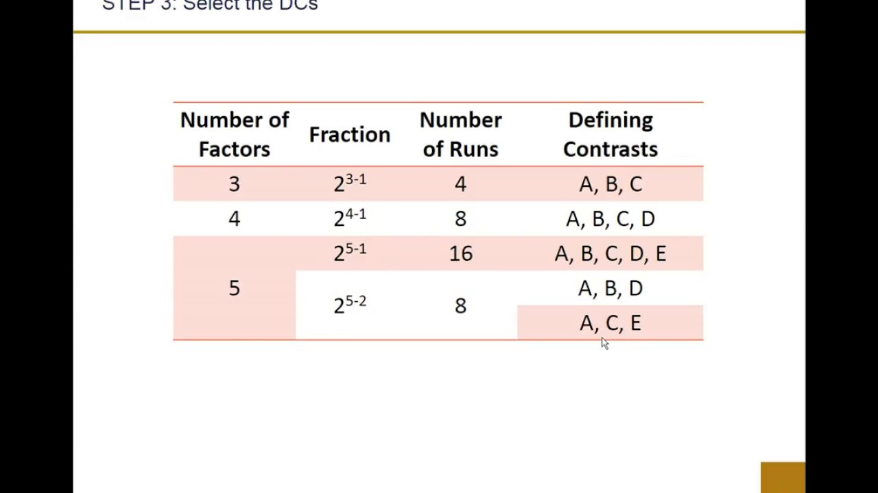 2k Fractional Factorial Design Part