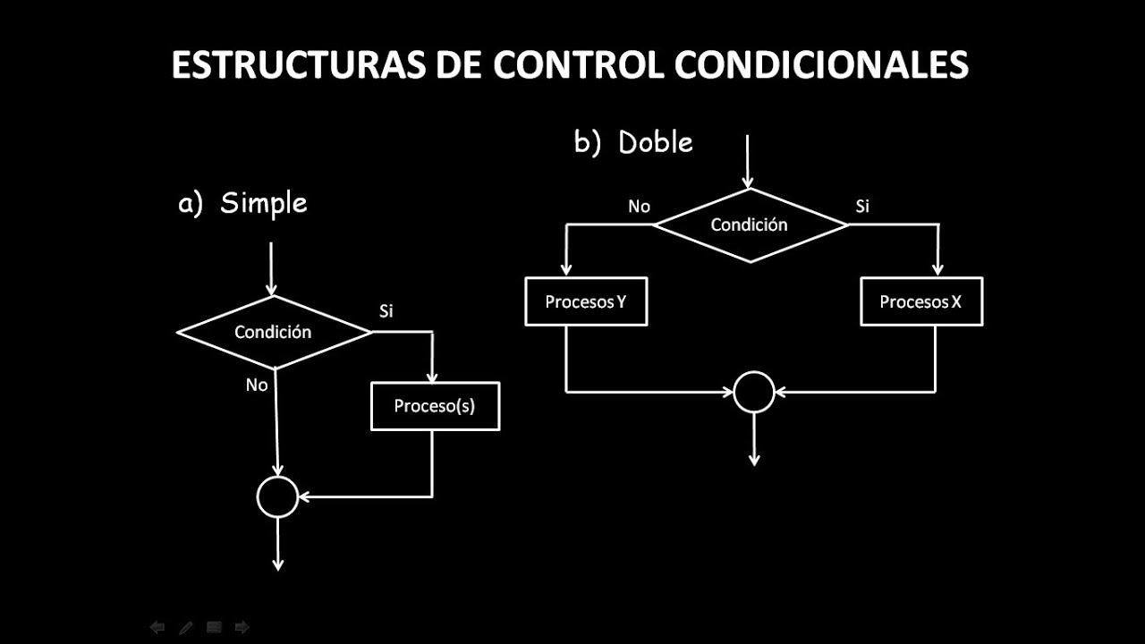 Manejo de estructuras condicionales en autoflujo 20 diagramas de manejo de estructuras condicionales en autoflujo 20 diagramas de flujo youtube ccuart Images