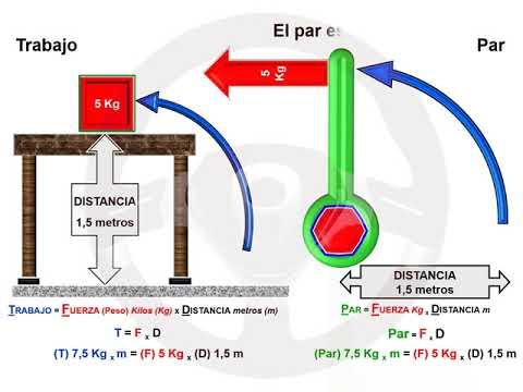 ASÍ FUNCIONA EL AUTOMÓVIL (I) - 1.8 Par y potencia (1/12)