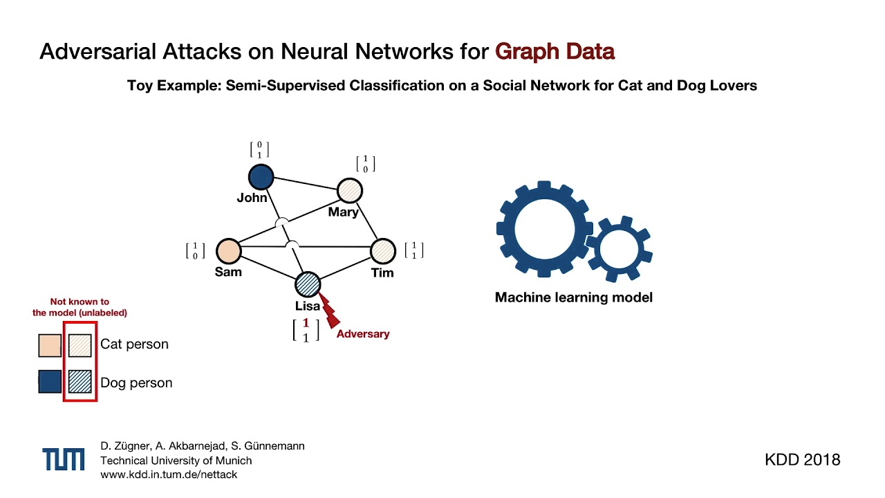 Adversarial Attacks on Neural Networks for Graph Data