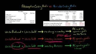 Absorption Costing Profit vs Variable Costing Profit