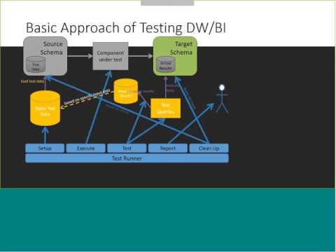 February 2017 - ARD Community Webcast - Business Intelligence/DataWarehouse Testing