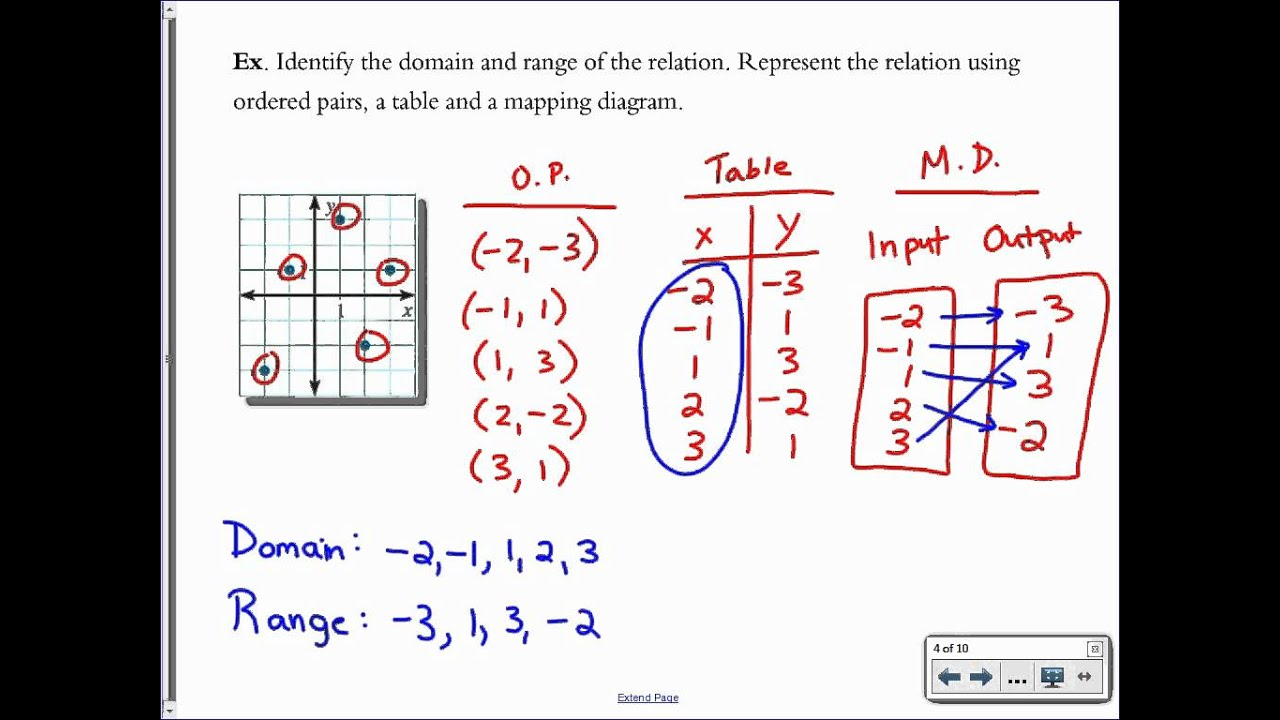 small resolution of representing relations and functions