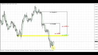 Forex Peace Army | Sive Morten USDJPY Daily 03.24.17