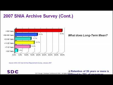 SDC 2017 Updating the SNIA 100 Year Archive Survey 10 Years Later - Thomas Rivera