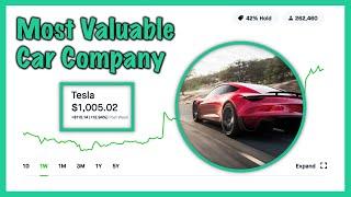 Tesla $1000 Per Share - BIG MILESTONE | Robinhood Investing