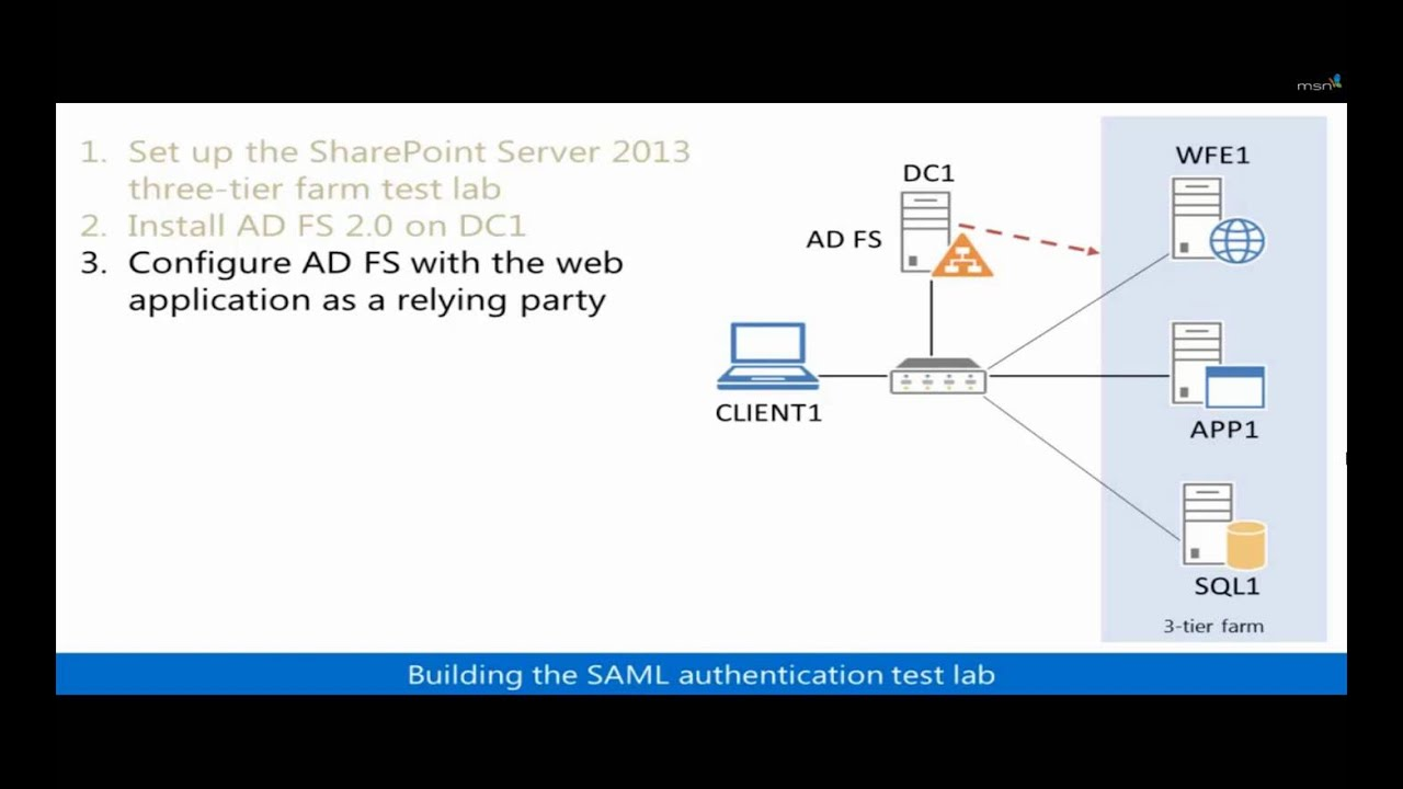 Saml token-based authentication sharepoint 2018 : Dlt coin