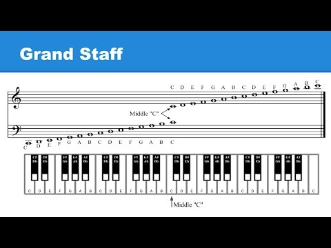 Lesson 5: Grand Staff / Pitches: Higher-Lower / Enharmonic Notes