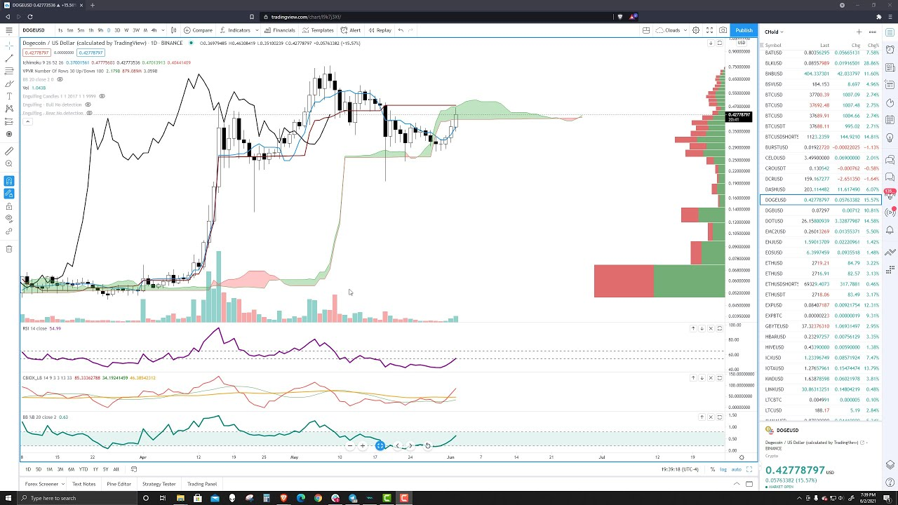 Dogecoin Technical Analysis, Charts: DOGE Price Prediction ...