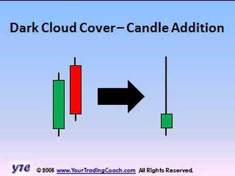 Candlesticks - Vol 11 - Dark Cloud Cover