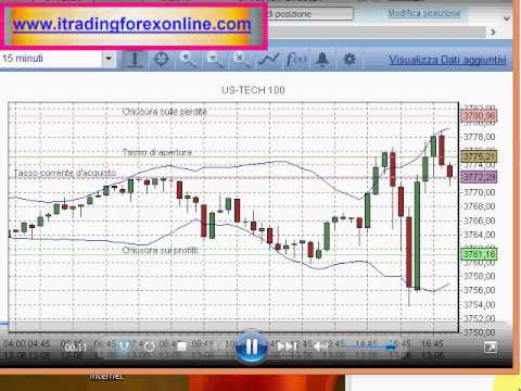 Strategia trading intraday forex