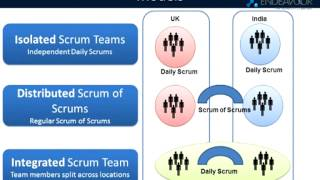 Best Practices in Agile Mobile Application Development