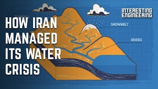 What is watershed management?