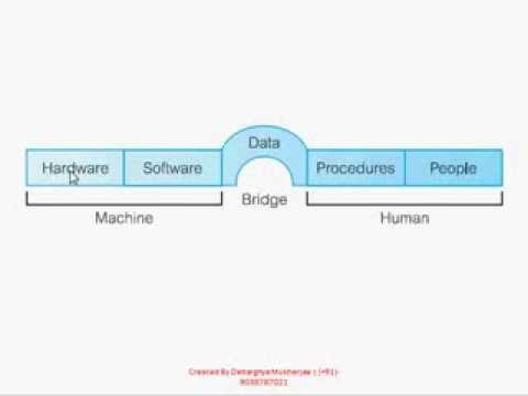 Environment of dbms database management system dbms tutorial environment of dbms database management system dbms tutorial ccuart Images