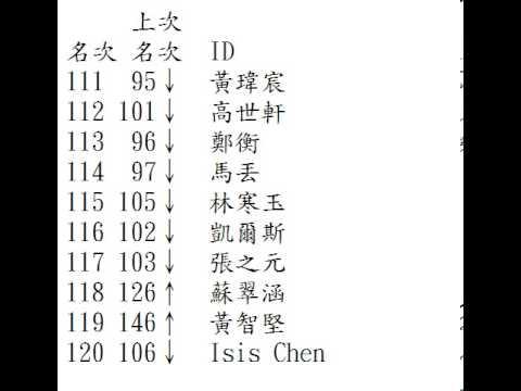 2013.08.27同運總排行