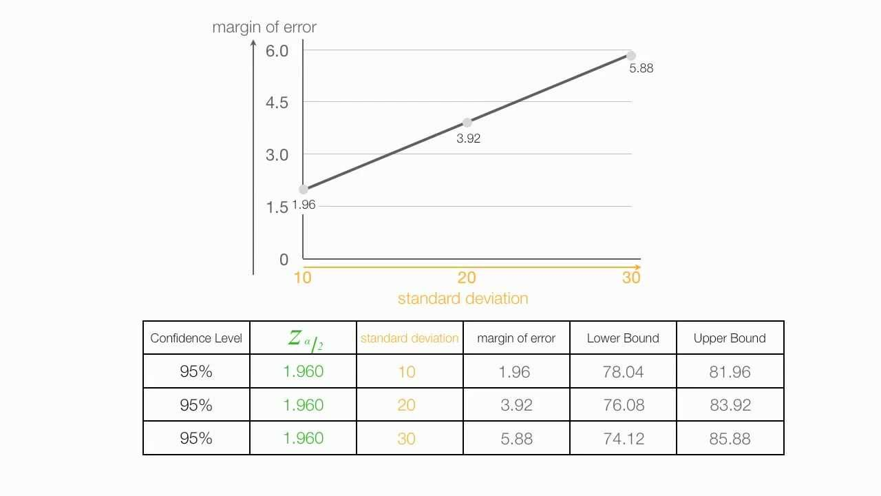 How To Calculate Margin Of Error And Standard Deviation