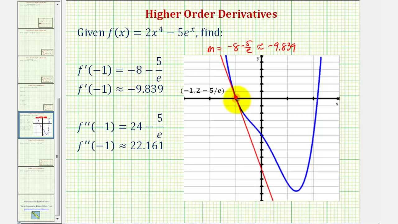 First Derivative of the Function