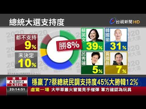 穩贏了?蔡總統民調支持度45%大勝韓12%