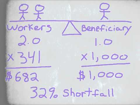 Social Security Funding Explained