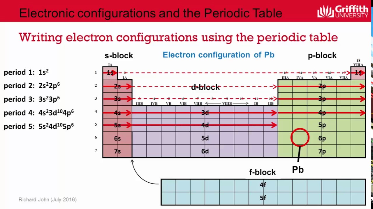 3 2 1a writing electron configurations using the periodic table cv 3 2 1a writing electron configurations using the periodic table cv gamestrikefo Image collections