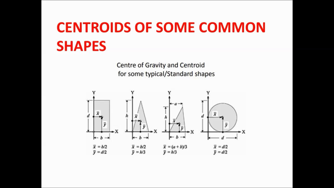 what is centroid and center of gravity ( definition, formula and
