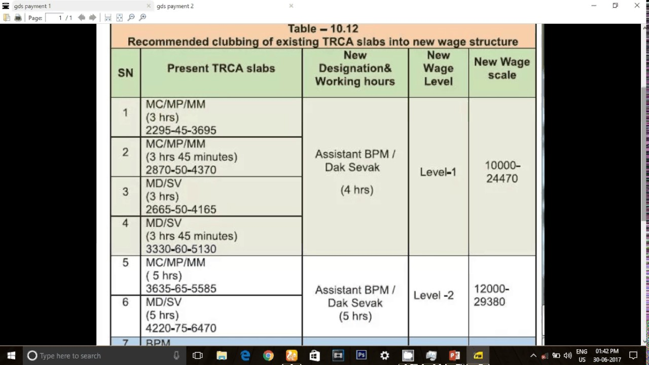 GRAMIN DAK SEVAK PAY SCALE    GDS PAY SCALE 7TH PAY COMMISSION