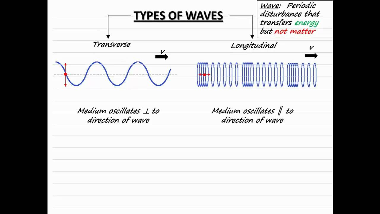 Anatomy of a Wave - Video 3 of 3 - YouTube