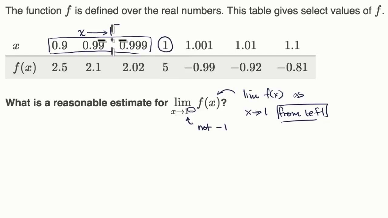 One-sided limits from tables (video) | Khan Academy