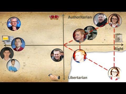 Политические координаты #ноосферокосмизм