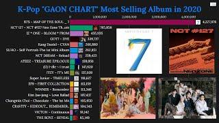 "Baixar K-Pop ""GAON CHART"" Most Selling Album in 2020 So Far!"