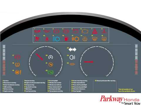 Dashboard Warning Lights And What They Mean