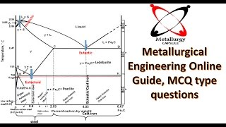 Iron carbon phase/ equilibrium diagram MCQ questions and answers in Hindi PART 1