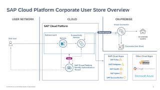 SAP HANA Academy - SAP Cloud Platform: Security Corporate User Store