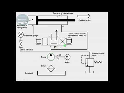 working of regenerative hydraulic circuit rklearning