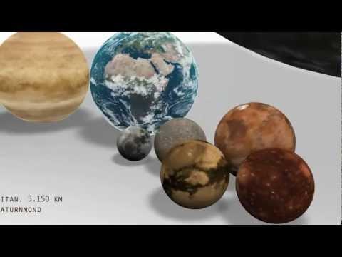 Comparação do Tamanho dos Planetas.